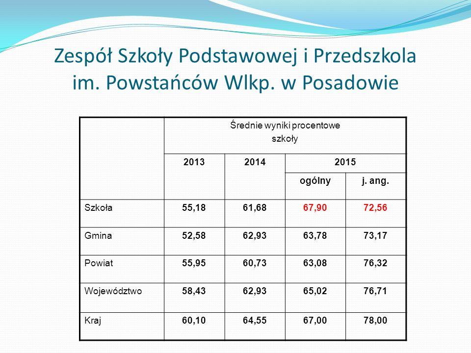 Największe remonty i inwestycje w placówkach oświatowych w 2014 r.