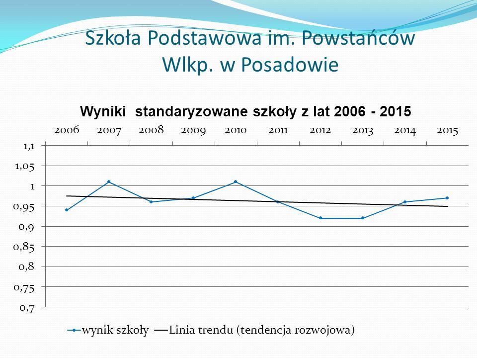 Szkoła Podstawowa im. Powstańców Wlkp. w Posadowie