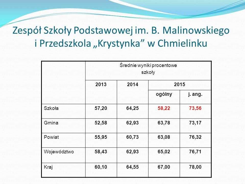 """Zespół Szkoły Podstawowej im. B. Malinowskiego i Przedszkola """"Krystynka w Chmielinku"""