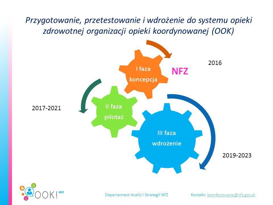 Departament Analiz i Strategii NFZKontakt: koordynowana@nfz.gov.plkoordynowana@nfz.gov.pl Przygotowanie, przetestowanie i wdrożenie do systemu opieki zdrowotnej organizacji opieki koordynowanej (OOK) III faza wdrożenie II faza pilotaż I faza koncepcja NFZ 2016 2017-2021 2019-2023