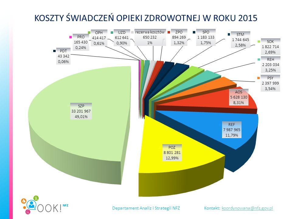 Departament Analiz i Strategii NFZKontakt: koordynowana@nfz.gov.plkoordynowana@nfz.gov.pl KOSZTY ŚWIADCZEŃ OPIEKI ZDROWOTNEJ W ROKU 2015