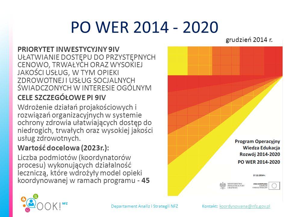 Departament Analiz i Strategii NFZKontakt: koordynowana@nfz.gov.plkoordynowana@nfz.gov.pl PO WER 2014 - 2020 PRIORYTET INWESTYCYJNY 9IV UŁATWIANIE DOSTĘPU DO PRZYSTĘPNYCH CENOWO, TRWAŁYCH ORAZ WYSOKIEJ JAKOŚCI USŁUG, W TYM OPIEKI ZDROWOTNEJ I USŁUG SOCJALNYCH ŚWIADCZONYCH W INTERESIE OGÓLNYM CELE SZCZEGÓŁOWE PI 9IV Wdrożenie działań projakościowych i rozwiązań organizacyjnych w systemie ochrony zdrowia ułatwiających dostęp do niedrogich, trwałych oraz wysokiej jakości usług zdrowotnych.