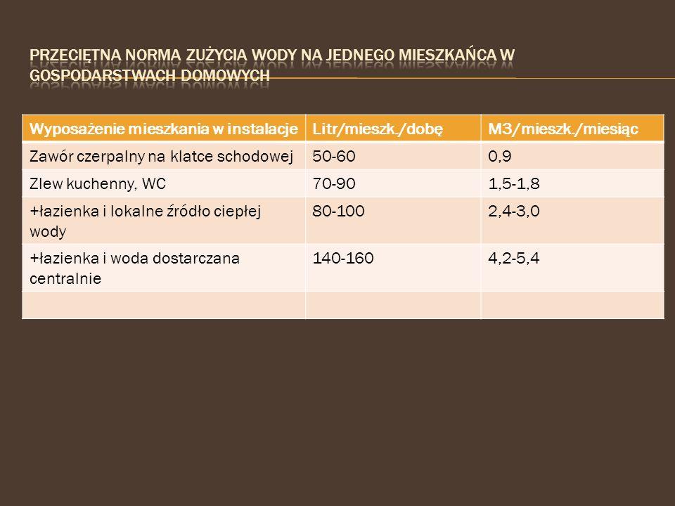 Wyposażenie mieszkania w instalacjeLitr/mieszk./dobęM3/mieszk./miesiąc Zawór czerpalny na klatce schodowej50-600,9 Zlew kuchenny, WC70-901,5-1,8 +łazi