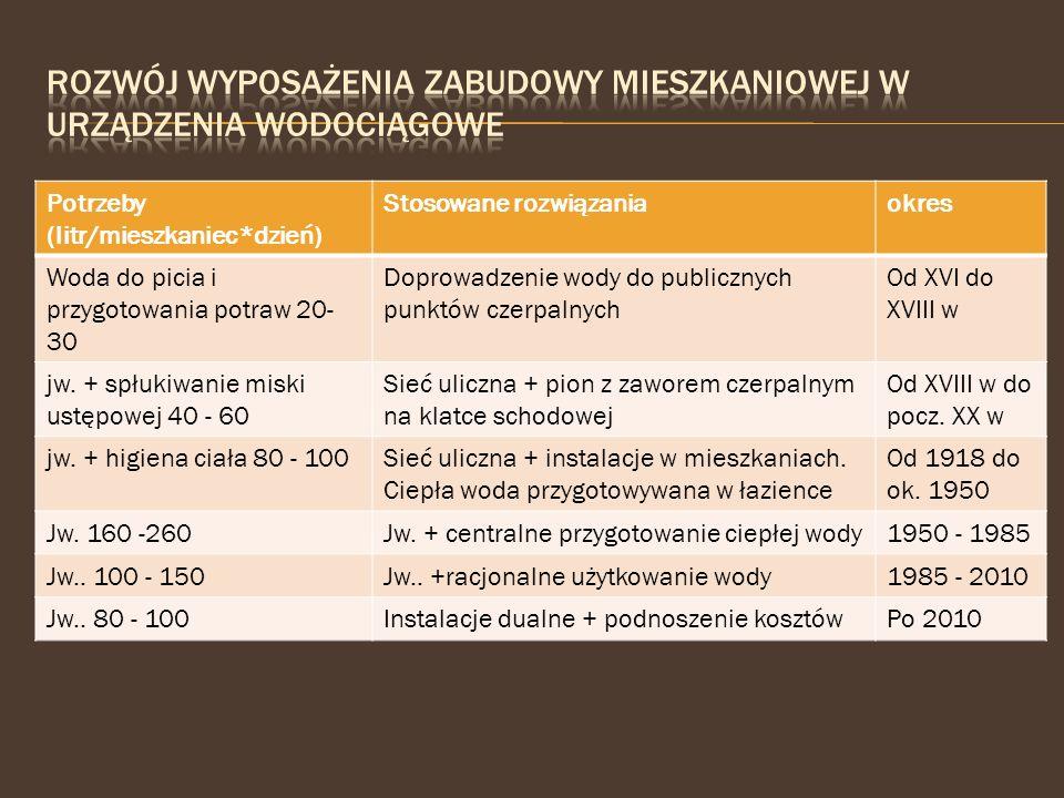 Potrzeby (litr/mieszkaniec*dzień) Stosowane rozwiązaniaokres Woda do picia i przygotowania potraw 20- 30 Doprowadzenie wody do publicznych punktów cze