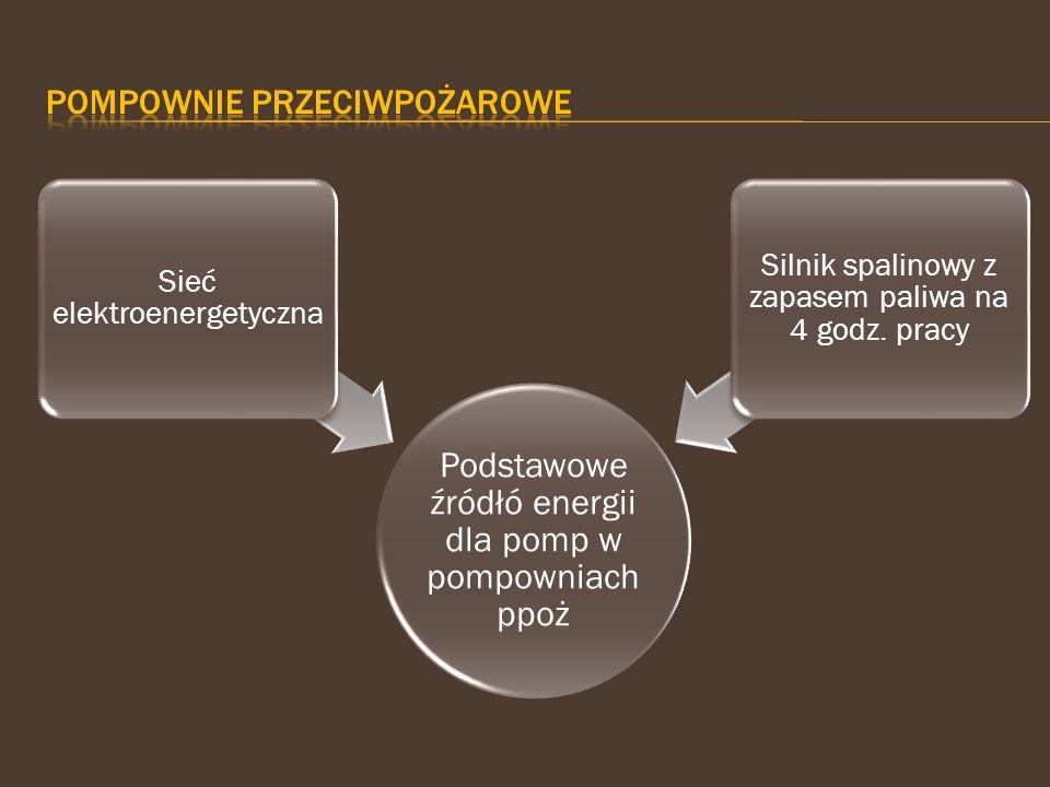 Podstawowe źródłó energii dla pomp w pompowniach ppoż Sieć elektroenergetyczna Silnik spalinowy z zapasem paliwa na 4 godz. pracy