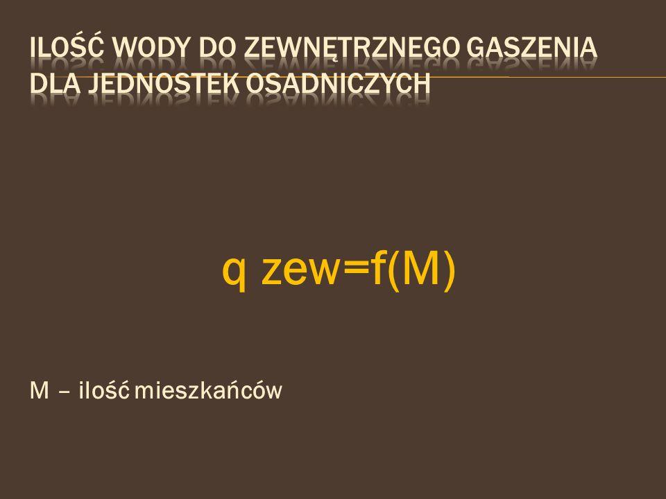q zew=f(M) M – ilość mieszkańców