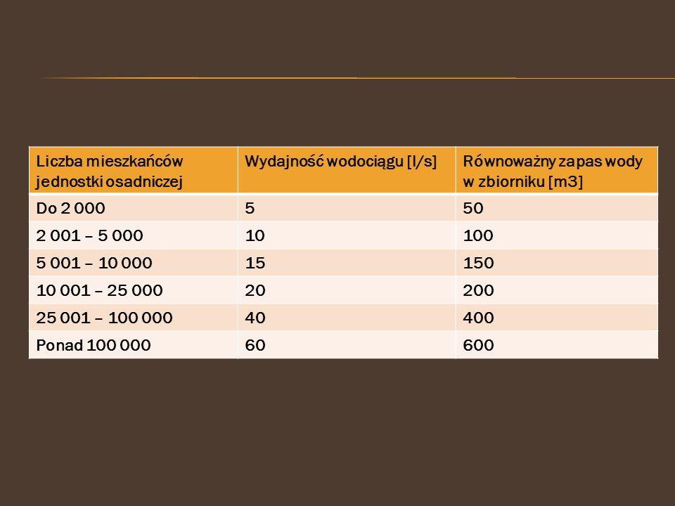 Liczba mieszkańców jednostki osadniczej Wydajność wodociągu [l/s]Równoważny zapas wody w zbiorniku [m3] Do 2 000550 2 001 – 5 00010100 5 001 – 10 0001