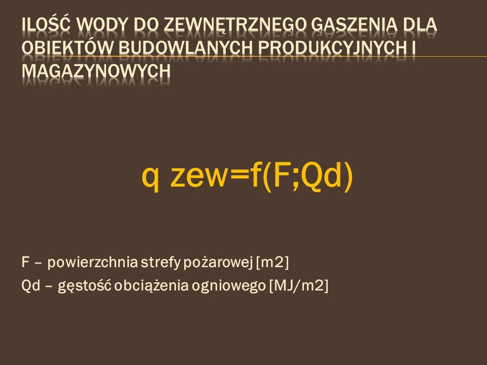 q zew=f(F;Qd) F – powierzchnia strefy pożarowej [m2] Qd – gęstość obciążenia ogniowego [MJ/m2]