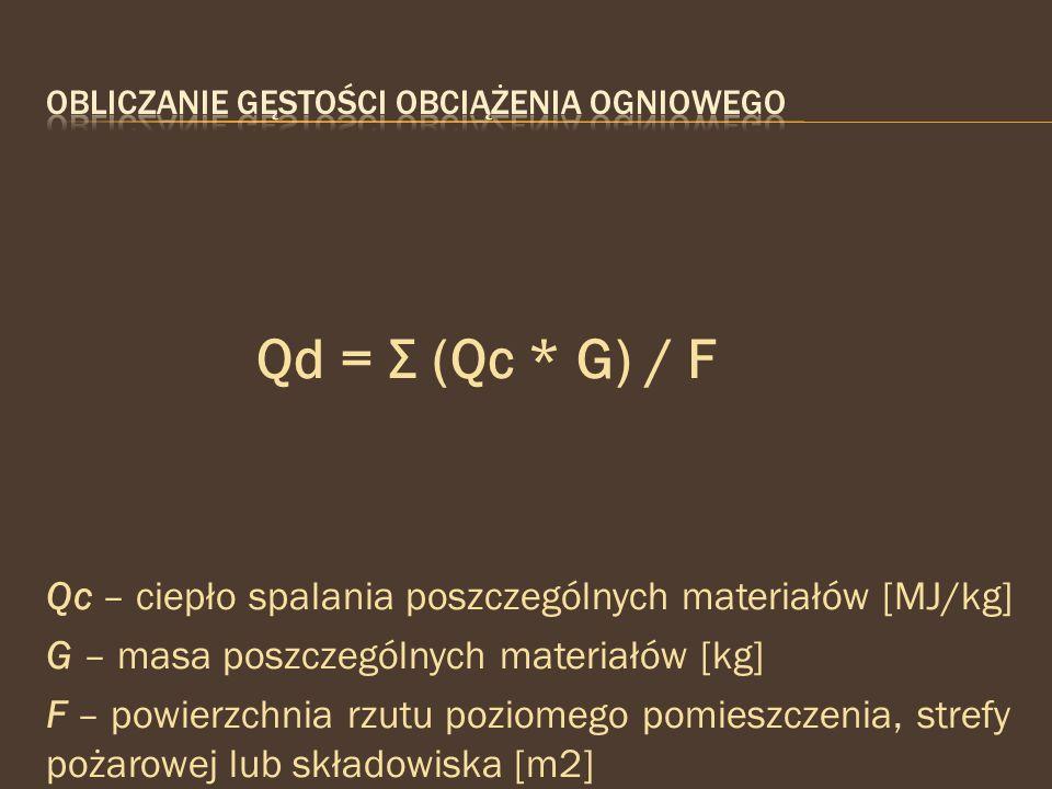 Qd = Σ (Qc * G) / F Qc – ciepło spalania poszczególnych materiałów [MJ/kg] G – masa poszczególnych materiałów [kg] F – powierzchnia rzutu poziomego po