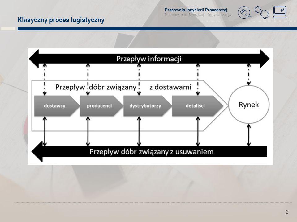 Pracownia Inżynierii Procesowej Modelowanie Symulacja Optymalizacja Klasyczny proces logistyczny 2