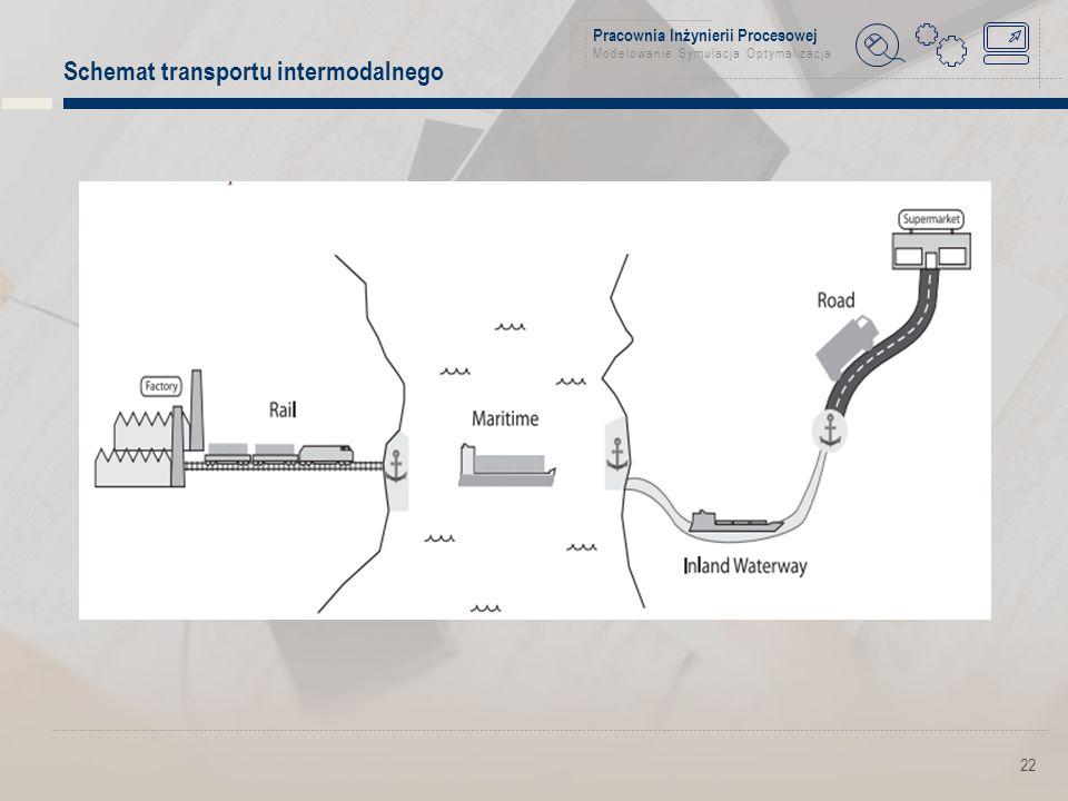 Pracownia Inżynierii Procesowej Modelowanie Symulacja Optymalizacja 22 Schemat transportu intermodalnego
