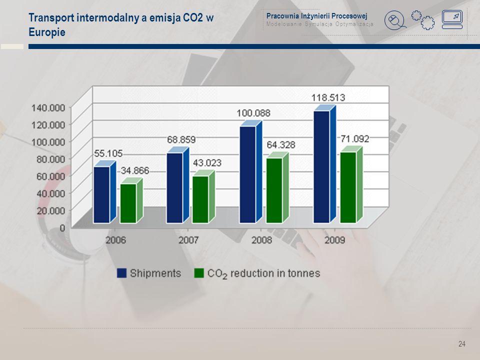 Pracownia Inżynierii Procesowej Modelowanie Symulacja Optymalizacja 24 Transport intermodalny a emisja CO2 w Europie