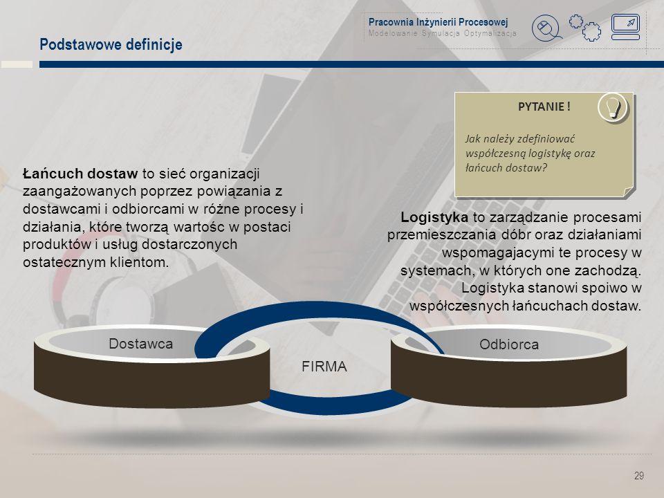 Pracownia Inżynierii Procesowej Modelowanie Symulacja Optymalizacja Podstawowe definicje 29 Dostawca FIRMA Odbiorca Logistyka to zarządzanie procesami przemieszczania dóbr oraz działaniami wspomagajacymi te procesy w systemach, w których one zachodzą.