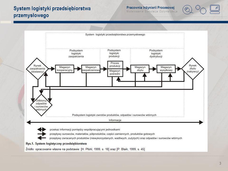 Pracownia Inżynierii Procesowej Modelowanie Symulacja Optymalizacja Podział logistyki według zasięgu oddziaływania Mikrologistyka obejmuje procesy logistyczne zachodzące w obrębie pojedynczego przedsiębiorstwa Mezologistyka - zajmuje się procesami logistycznymi zachodzącymi w obrębie pojedynczego działu gospodarki Makrologistyka - zajmuje się procesami logistycznymi zachodzącymi w obrębie całej gospodarki krajowej Eurologistyka- obejmująca swoim zasięgiem kontynent europejski Logistyka globalna - obejmująca swoim zasięgiem gospodarkę światową 4