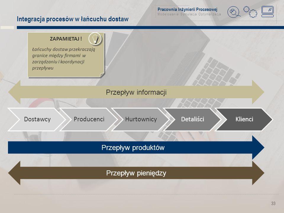 Pracownia Inżynierii Procesowej Modelowanie Symulacja Optymalizacja Integracja procesów w łańcuchu dostaw 33 DostawcyProducenciHurtownicyDetaliściKlienci Przepływ informacji Przepływ pieniędzy Przepływ produktów ZAPAMIETAJ .