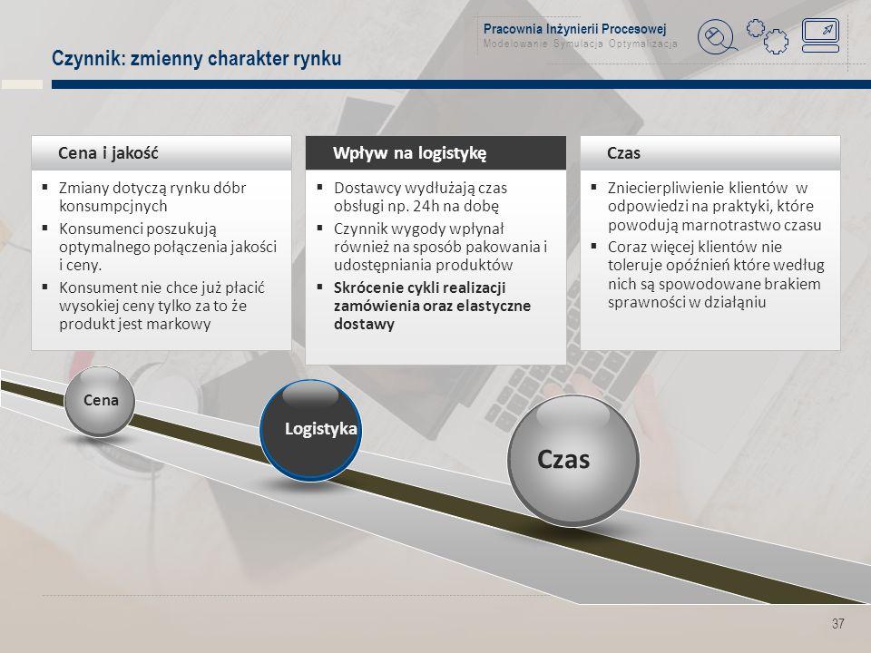 Pracownia Inżynierii Procesowej Modelowanie Symulacja Optymalizacja Czynnik: zmienny charakter rynku 37 Cena i jakość  Zmiany dotyczą rynku dóbr konsumpcjnych  Konsumenci poszukują optymalnego połączenia jakości i ceny.