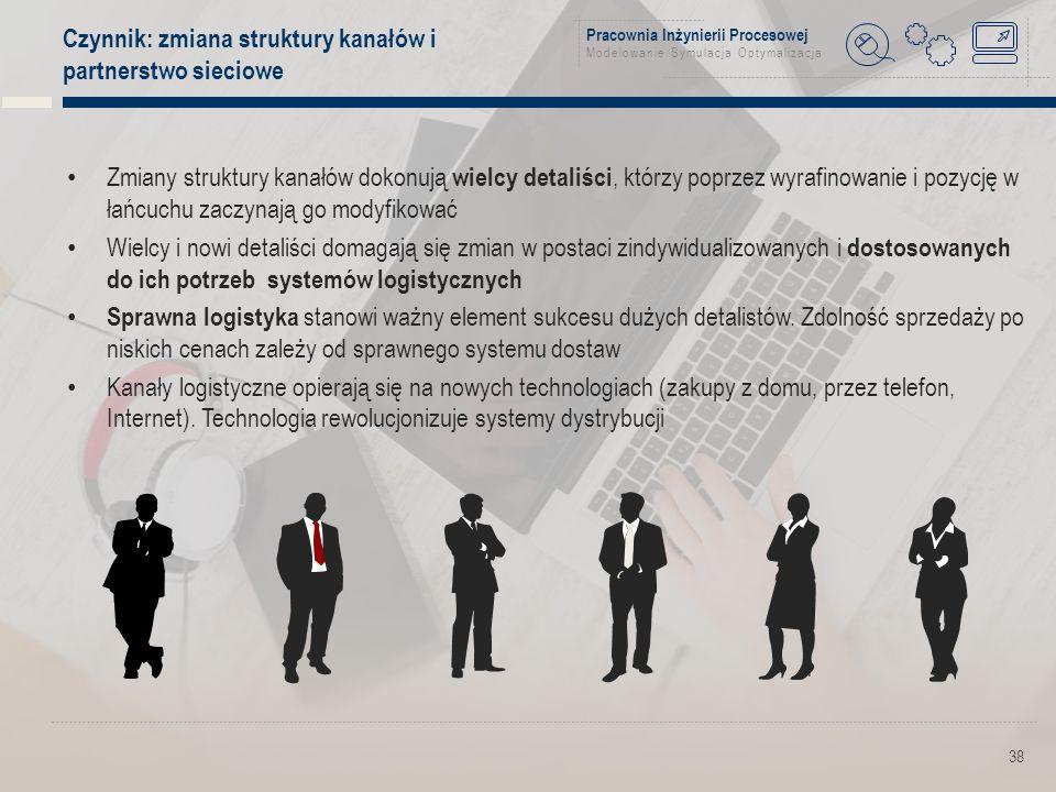 Pracownia Inżynierii Procesowej Modelowanie Symulacja Optymalizacja Czynnik: zmiana struktury kanałów i partnerstwo sieciowe 38 Zmiany struktury kanałów dokonują wielcy detaliści, którzy poprzez wyrafinowanie i pozycję w łańcuchu zaczynają go modyfikować Wielcy i nowi detaliści domagają się zmian w postaci zindywidualizowanych i dostosowanych do ich potrzeb systemów logistycznych Sprawna logistyka stanowi ważny element sukcesu dużych detalistów.