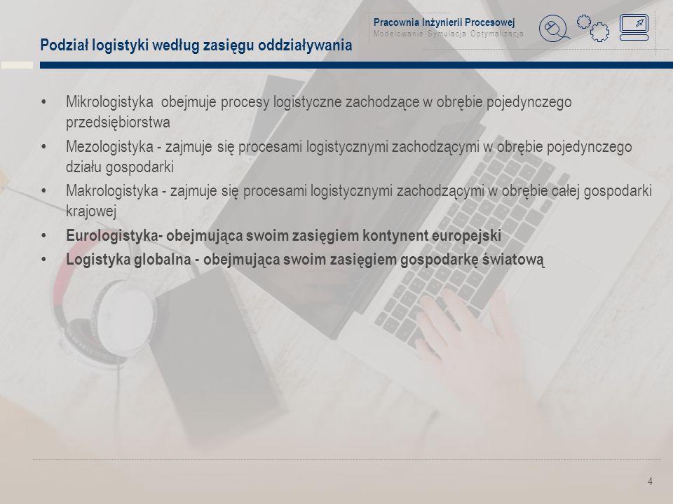 Pracownia Inżynierii Procesowej Modelowanie Symulacja Optymalizacja 15 Wzrastająca rola długookresowych umów logistycznych