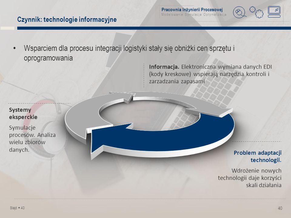 Pracownia Inżynierii Procesowej Modelowanie Symulacja Optymalizacja Czynnik: technologie informacyjne 40 Wsparciem dla procesu integracji logistyki stały się obniżki cen sprzętu i oprogramowania Informacja.