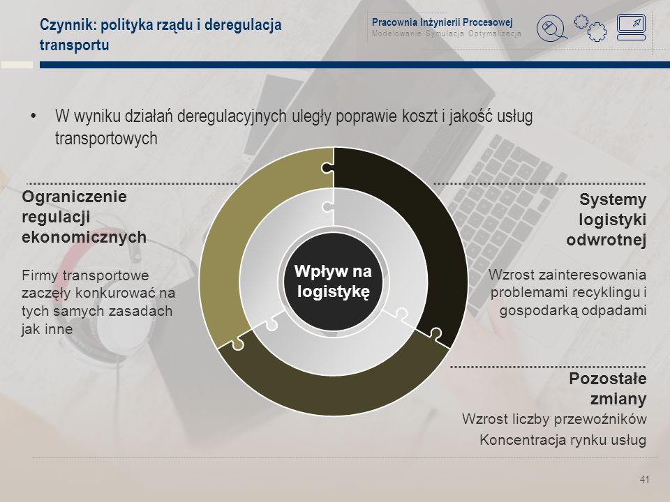 Pracownia Inżynierii Procesowej Modelowanie Symulacja Optymalizacja Czynnik: polityka rządu i deregulacja transportu 41 W wyniku działań deregulacyjnych uległy poprawie koszt i jakość usług transportowych Systemy logistyki odwrotnej Wzrost zainteresowania problemami recyklingu i gospodarką odpadami Ograniczenie regulacji ekonomicznych Wpływ na logistykę Firmy transportowe zaczęły konkurować na tych samych zasadach jak inne Pozostałe zmiany Wzrost liczby przewoźników Koncentracja rynku usług