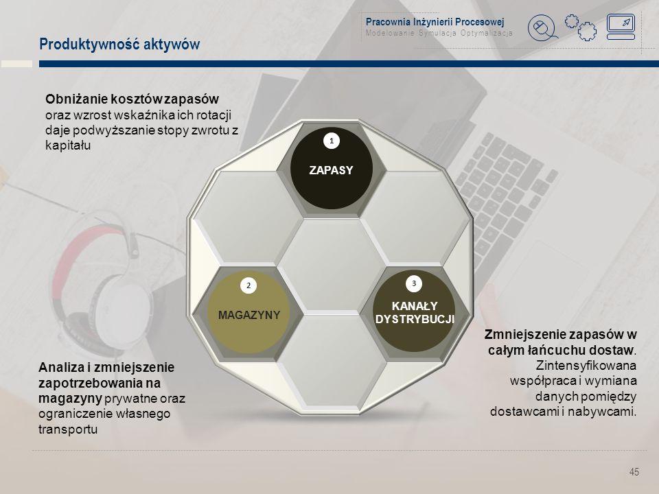 Pracownia Inżynierii Procesowej Modelowanie Symulacja Optymalizacja Produktywność aktywów 45 1 ZAPASY 3 KANAŁY DYSTRYBUCJI 2 MAGAZYNY Zmniejszenie zapasów w całym łańcuchu dostaw.