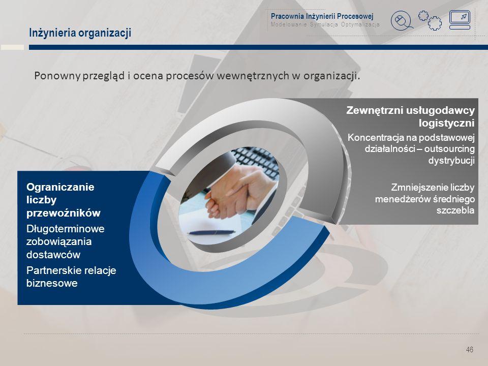Pracownia Inżynierii Procesowej Modelowanie Symulacja Optymalizacja Inżynieria organizacji 46 Ponowny przegląd i ocena procesów wewnętrznych w organizacji.