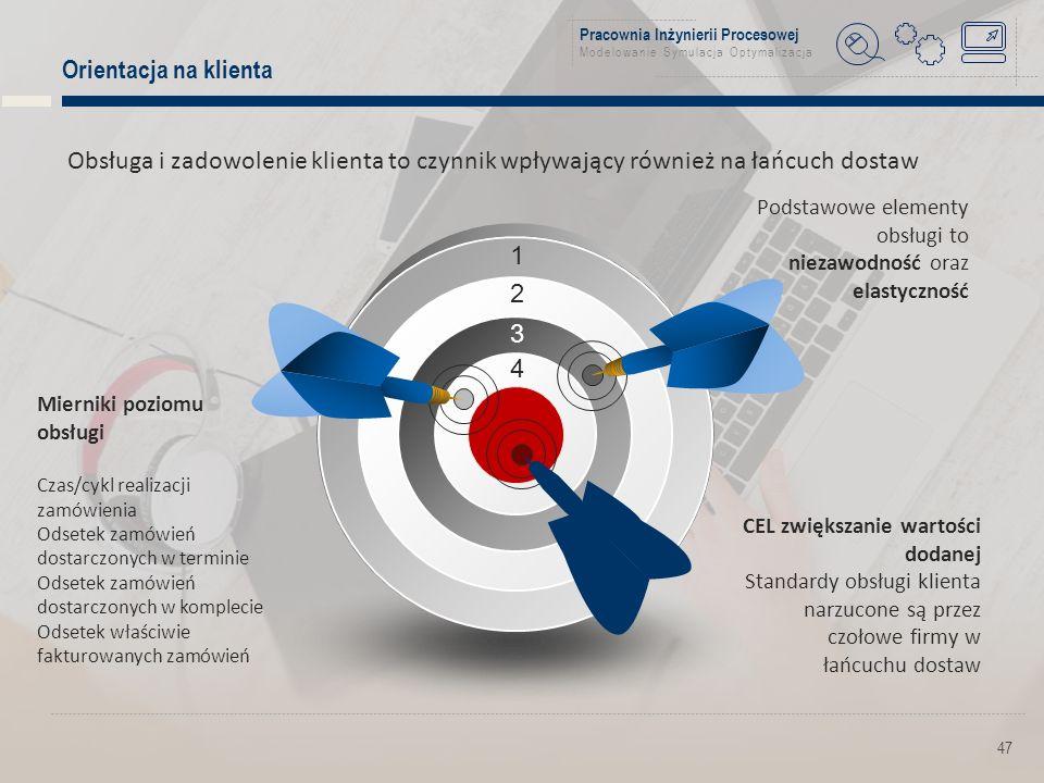 Pracownia Inżynierii Procesowej Modelowanie Symulacja Optymalizacja Orientacja na klienta 47 1 2 3 4 Mierniki poziomu obsługi Czas/cykl realizacji zamówienia Odsetek zamówień dostarczonych w terminie Odsetek zamówień dostarczonych w komplecie Odsetek właściwie fakturowanych zamówień Podstawowe elementy obsługi to niezawodność oraz elastyczność CEL zwiększanie wartości dodanej Standardy obsługi klienta narzucone są przez czołowe firmy w łańcuchu dostaw Obsługa i zadowolenie klienta to czynnik wpływający również na łańcuch dostaw