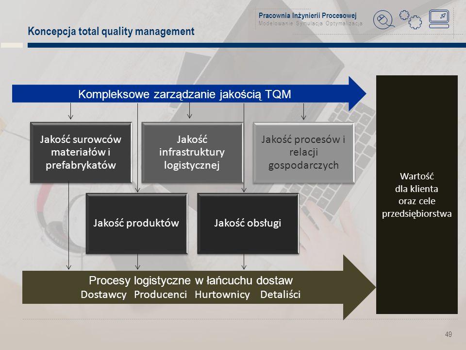 Pracownia Inżynierii Procesowej Modelowanie Symulacja Optymalizacja Koncepcja total quality management 49 Kompleksowe zarządzanie jakością TQM Procesy logistyczne w łańcuchu dostaw Dostawcy Producenci Hurtownicy Detaliści Jakość surowców materiałów i prefabrykatów Jakość infrastruktury logistycznej Jakość procesów i relacji gospodarczych Jakość produktówJakość obsługi Wartość dla klienta oraz cele przedsiębiorstwa
