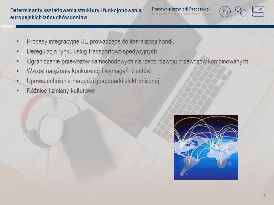 Pracownia Inżynierii Procesowej Modelowanie Symulacja Optymalizacja Determinanty kształtowania struktury i funkcjonowania europejskich łańcuchów dostaw Procesy integracyjne UE prowadzące do liberalizacji handlu Deregulacja rynku usług transportowo spedycyjnych Ograniczenie przewozów samochodowych na rzecz rozwoju przewozów kombinowanych Wzrost natężenia konkurencji i wymagań klientów Upowszechnienie narzędzi gospodarki elektronicznej Różnice i zmiany kulturowe 6