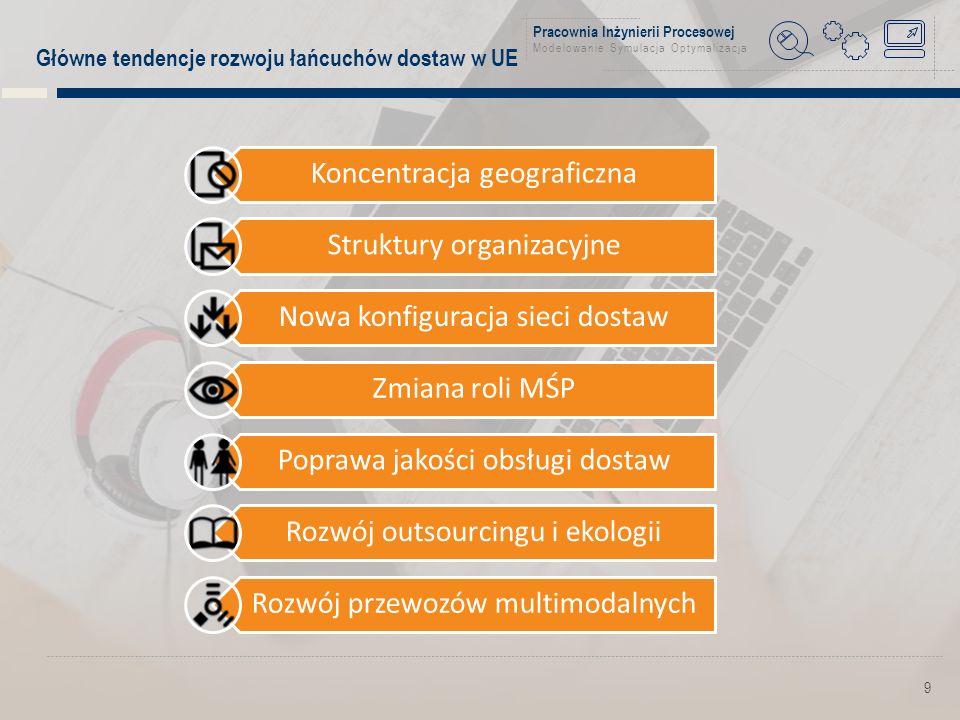 Pracownia Inżynierii Procesowej Modelowanie Symulacja Optymalizacja 9 Główne tendencje rozwoju łańcuchów dostaw w UE Koncentracja geograficzna Struktury organizacyjne Nowa konfiguracja sieci dostaw Zmiana roli MŚP Poprawa jakości obsługi dostaw Rozwój outsourcingu i ekologii Rozwój przewozów multimodalnych