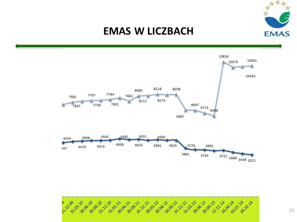 EMAS W LICZBACH 11