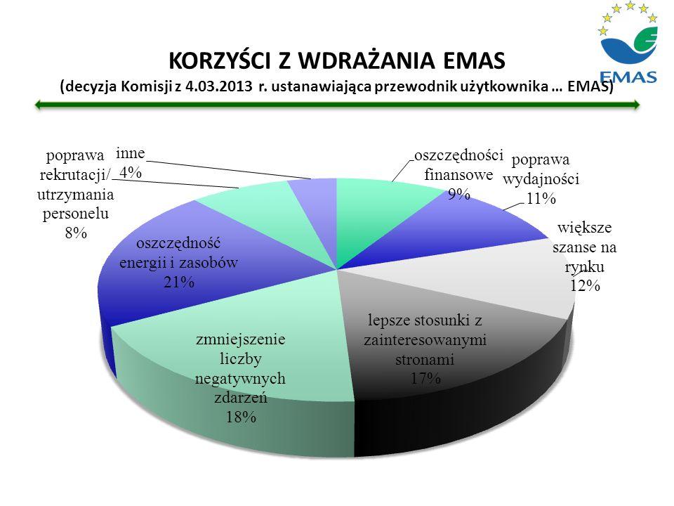 KORZYŚCI Z WDRAŻANIA EMAS (decyzja Komisji z 4.03.2013 r. ustanawiająca przewodnik użytkownika … EMAS)