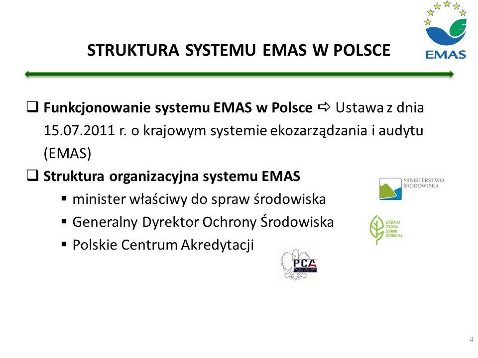  Funkcjonowanie systemu EMAS w Polsce  Ustawa z dnia 15.07.2011 r. o krajowym systemie ekozarządzania i audytu (EMAS)  Struktura organizacyjna syst