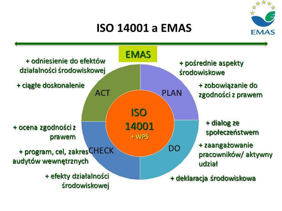 ISO 14001 a EMAS ISO14001 + WPŚ + pośrednie aspekty środowiskowe EMAS + zobowiązanie do zgodności z prawem + dialog ze społeczeństwem DO + zaangażowan