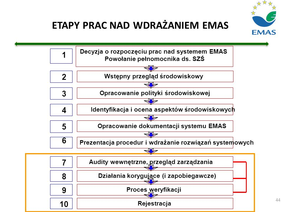 ETAPY PRAC NAD WDRAŻANIEM EMAS 44 4 5 6 7 8 9 3 2 1 Decyzja o rozpoczęciu prac nad systemem EMAS Powołanie pełnomocnika ds. SZŚ Wstępny przegląd środo