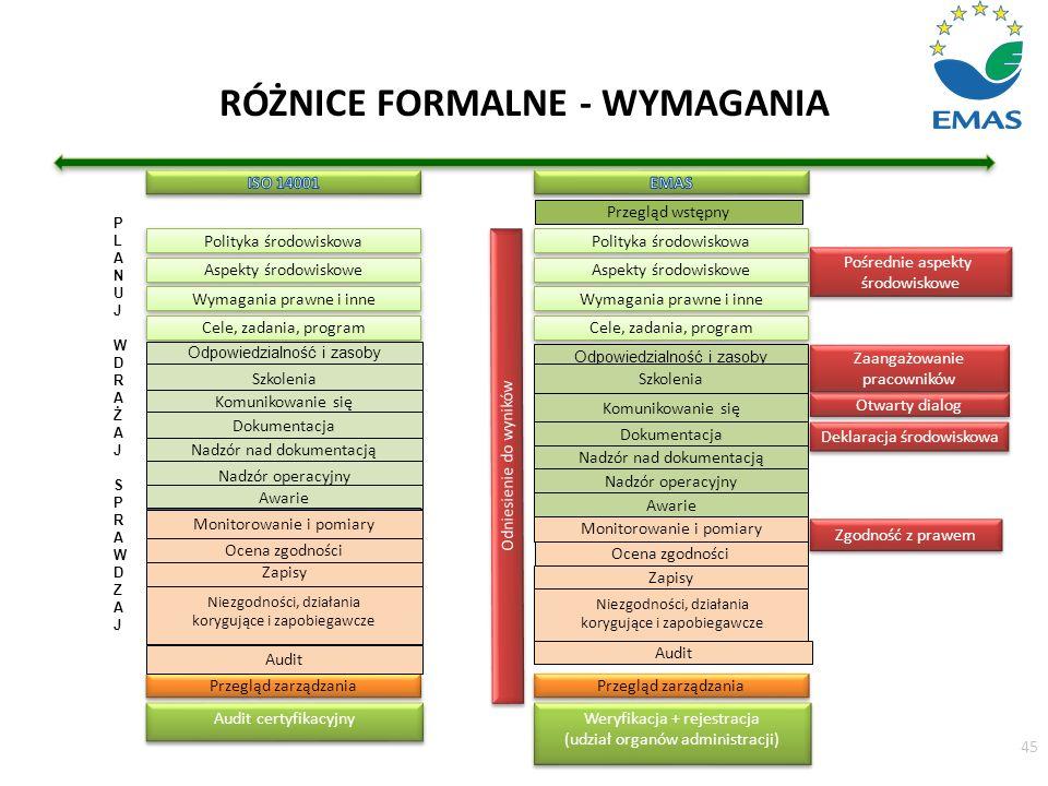 RÓŻNICE FORMALNE - WYMAGANIA 45 Polityka środowiskowa Aspekty środowiskowe Wymagania prawne i inne Cele, zadania, program Odpowiedzialność i zasoby Sz