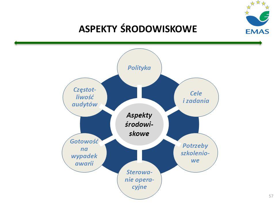 ASPEKTY ŚRODOWISKOWE 57 Aspekty środowi- skowe Polityka Potrzeby szkolenio- we Gotowość na wypadek awarii Cele i zadania Sterowa- nie opera- cyjne Czę