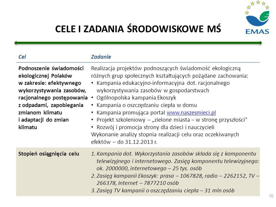 CELE I ZADANIA ŚRODOWISKOWE MŚ 70 CelZadanie Podnoszenie świadomości ekologicznej Polaków w zakresie: efektywnego wykorzystywania zasobów, racjonalneg