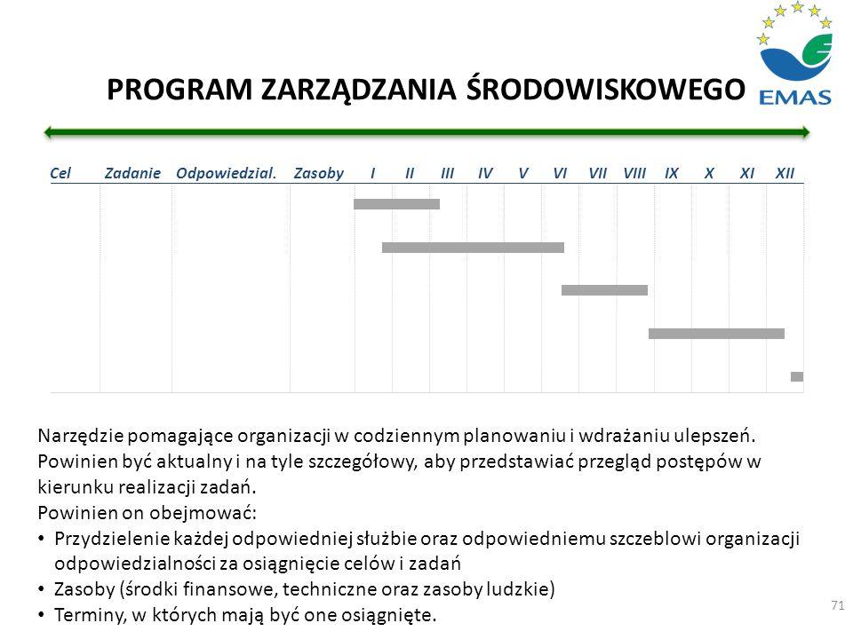 PROGRAM ZARZĄDZANIA ŚRODOWISKOWEGO 71 Narzędzie pomagające organizacji w codziennym planowaniu i wdrażaniu ulepszeń. Powinien być aktualny i na tyle s