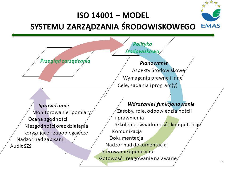 72 Polityka środowiskowa Planowanie Aspekty Środowiskowe Wymagania prawne i inne Cele, zadania i program(y) Wdrażanie i funkcjonowanie Zasoby, role, o