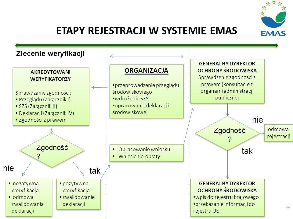 ETAPY REJESTRACJI W SYSTEMIE EMAS Zlecenie weryfikacji AKREDYTOWANI WERYFIKATORZY Sprawdzanie zgodności: Przeglądu (Załącznik I) SZŚ (Załącznik II) De