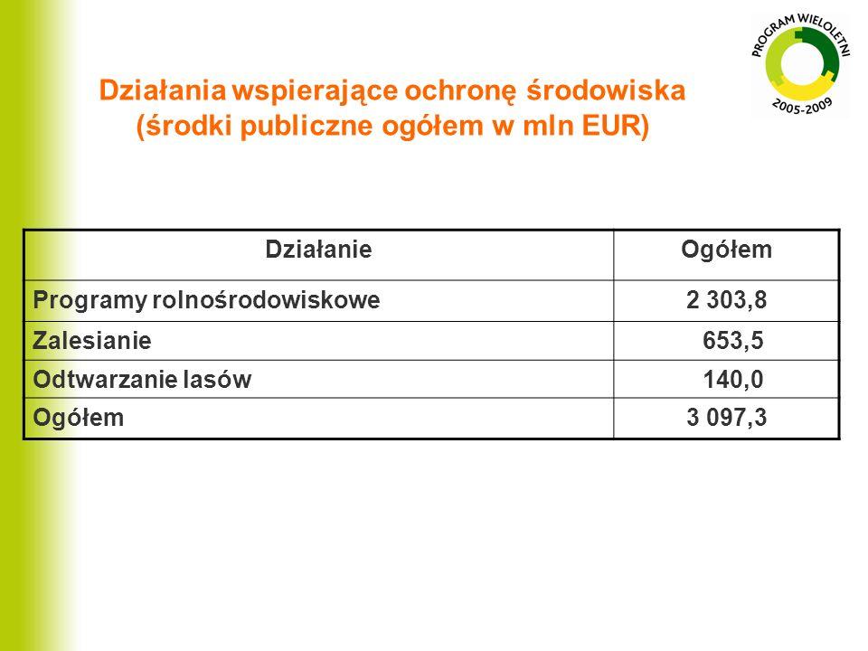 Działania wspierające ochronę środowiska (środki publiczne ogółem w mln EUR) DziałanieOgółem Programy rolnośrodowiskowe2 303,8 Zalesianie 653,5 Odtwar