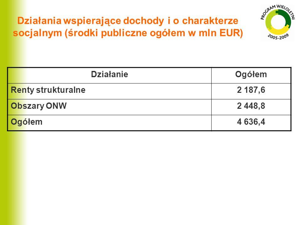 Działania wspierające dochody i o charakterze socjalnym (środki publiczne ogółem w mln EUR) DziałanieOgółem Renty strukturalne2 187,6 Obszary ONW2 448