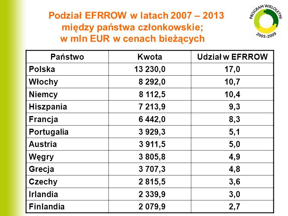 PaństwoKwotaUdział w EFRROW Polska13 230,017,0 Włochy 8 292,010,7 Niemcy 8 112,510,4 Hiszpania 7 213,9 9,3 Francja 6 442,0 8,3 Portugalia 3 929,3 5,1