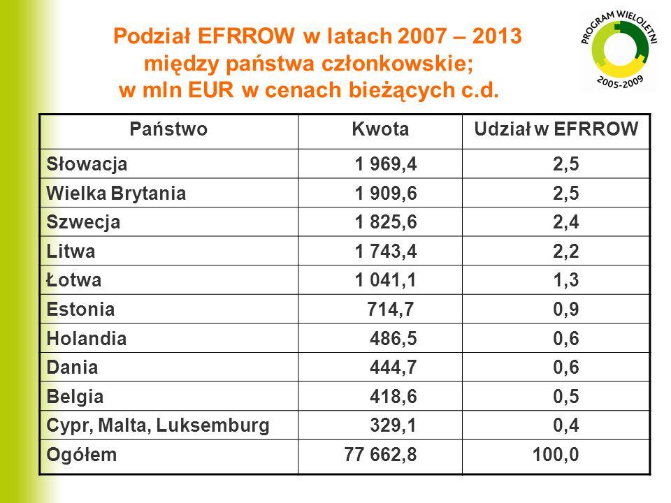PaństwoKwotaUdział w EFRROW Słowacja 1 969,4 2,5 Wielka Brytania 1 909,6 2,5 Szwecja 1 825,6 2,4 Litwa 1 743,4 2,2 Łotwa 1 041,1 1,3 Estonia 714,7 0,9