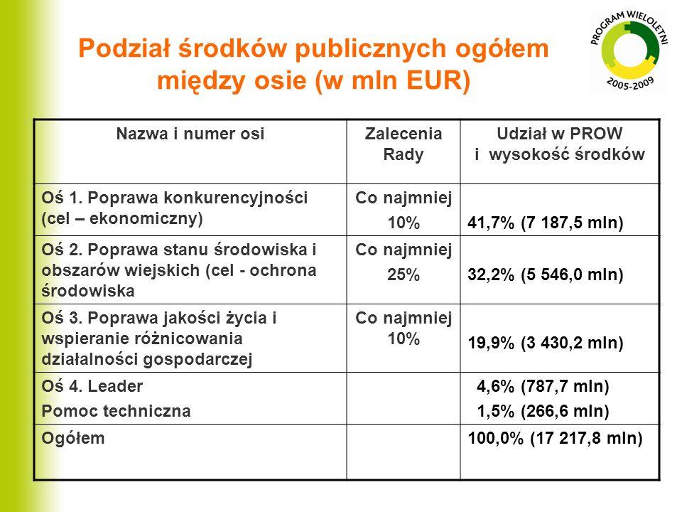 Nazwa i numer osiZalecenia Rady Udział w PROW i wysokość środków Oś 1. Poprawa konkurencyjności (cel – ekonomiczny) Co najmniej 10%41,7% (7 187,5 mln)
