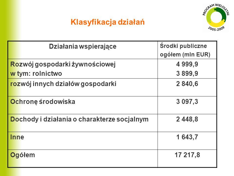 Klasyfikacja działań Działania wspierające Środki publiczne ogółem (mln EUR) Rozwój gospodarki żywnościowej w tym: rolnictwo 4 999,9 3 899,9 rozwój in