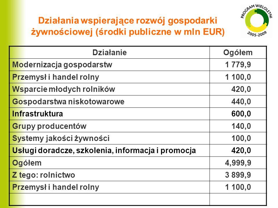 Działania wspierające rozwój gospodarki żywnościowej (środki publiczne w mln EUR) DziałanieOgółem Modernizacja gospodarstw1 779,9 Przemysł i handel ro