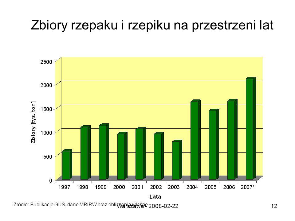 Warszawa - 2008-02-2212 Zbiory rzepaku i rzepiku na przestrzeni lat Źródło: Publikacje GUS, dane MRiRW oraz obliczenia własne