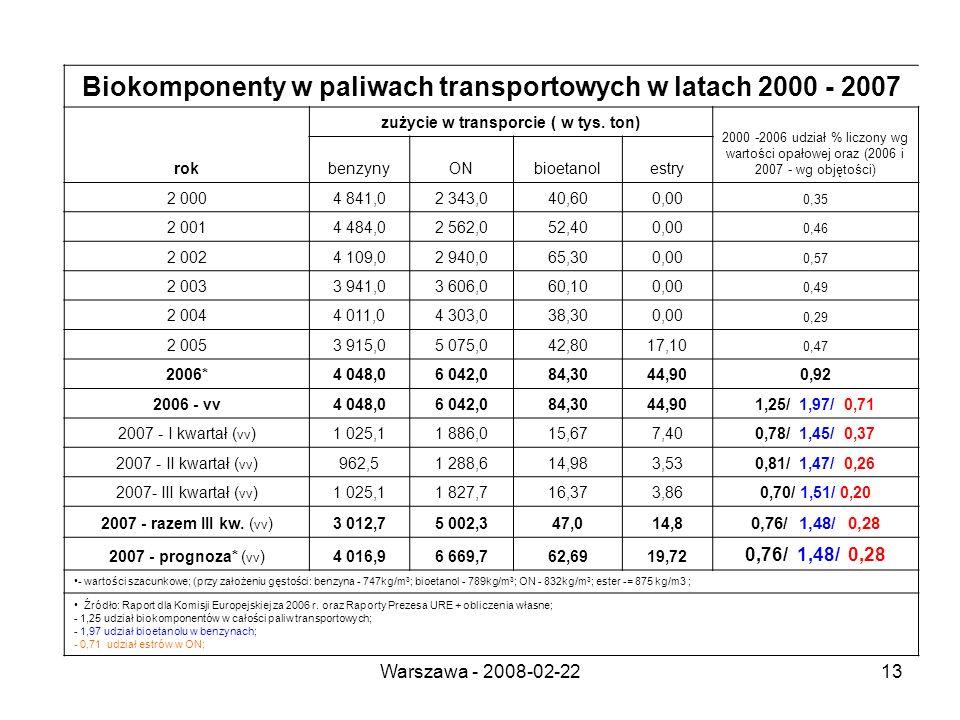 Warszawa - 2008-02-2213 Biokomponenty w paliwach transportowych w latach 2000 - 2007 rok zużycie w transporcie ( w tys.